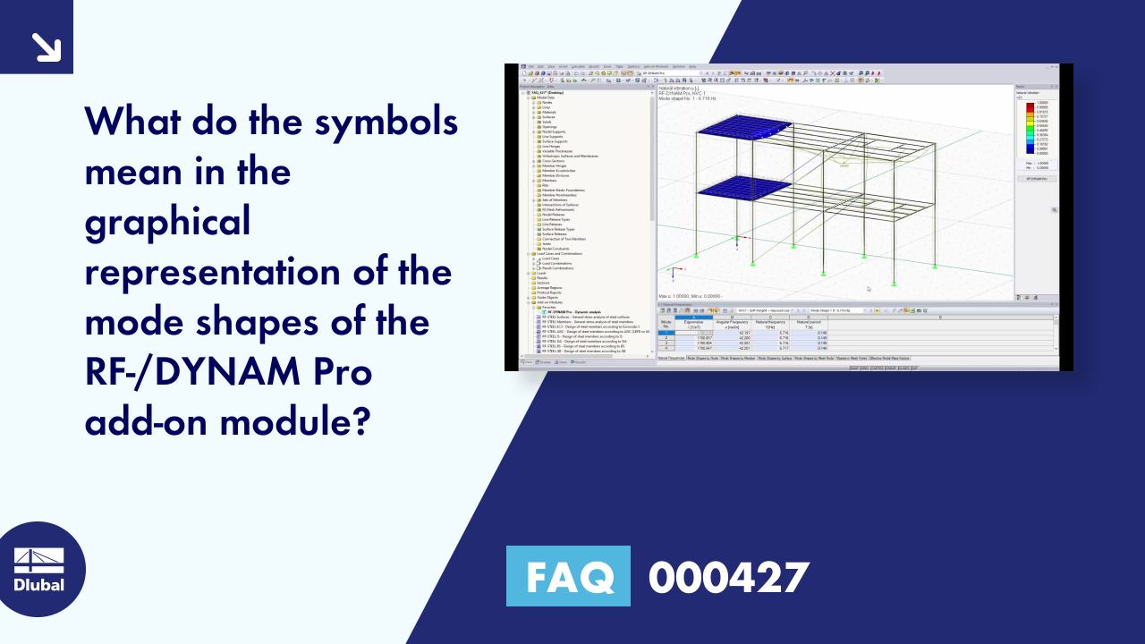 FAQ 000427 | What do the symbols mean in the graphical representation of the mode shapes of the R...