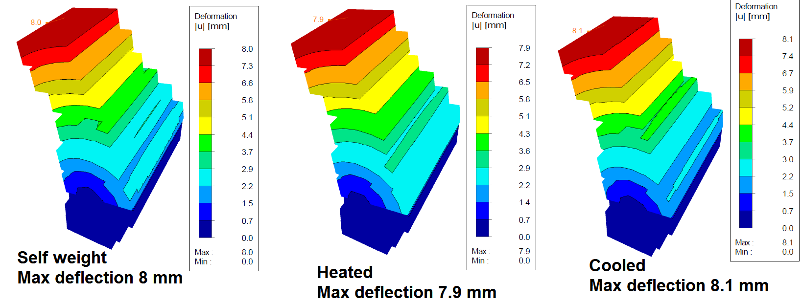 Simulation of stone wall behavior under self-weight and temperature loads