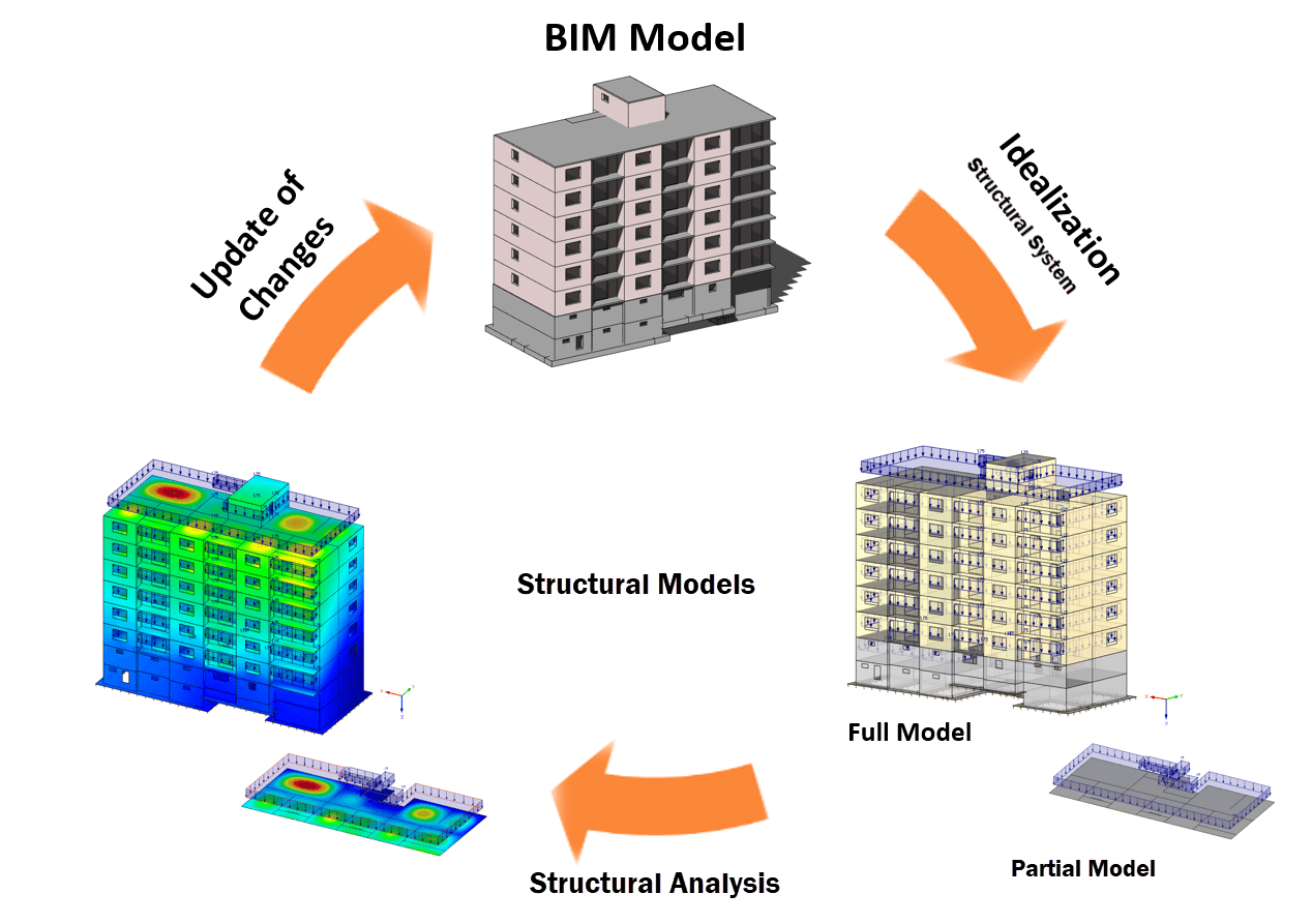 Typical data exchange scenario for BIM in structural engineering