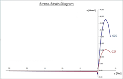 Stress-Strain Diagram in the Limit States SLS and ULS