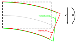 Comparing Deformations of Bernoulli Beam and Timoshenko Beam