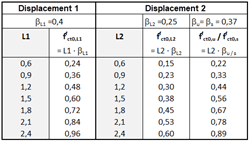 Most Common Performance Classes L1 and L2 with Corresponding Basic Values of the Axial Post-Cracking Tensile Strength