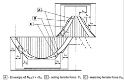 Tension cover line from [1]