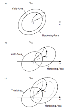 a) isotropic, b) kinematic, c) mixed hardening (source: