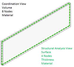 Compare Coordination View with Structural Analysis View
