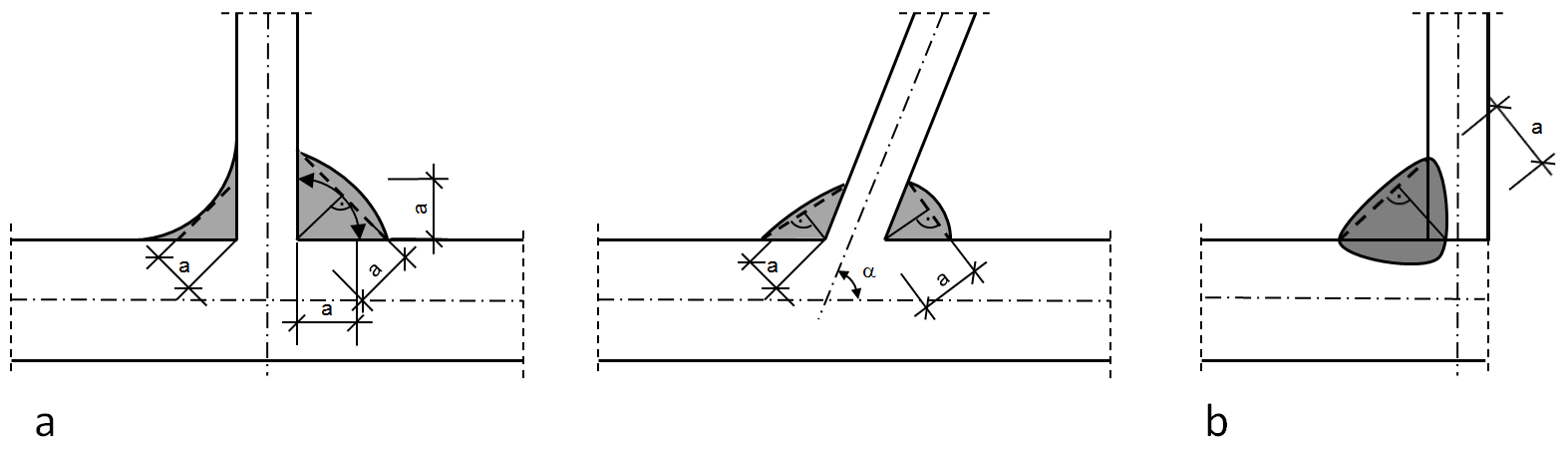 Fillet weld thickness a at normal penetration (a) and at deep penetration (b)