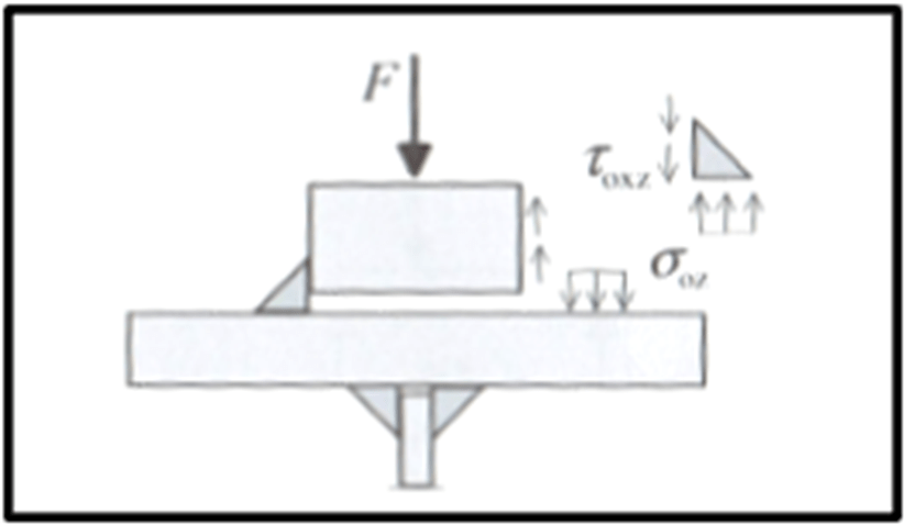 Weld Stresses in Fatigue Design