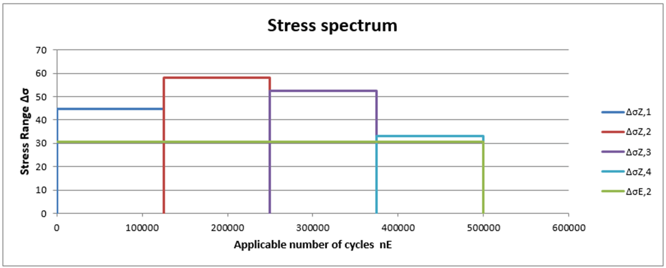 Multi-Level Stress Spectrum