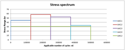 Multi -level stress spectrum
