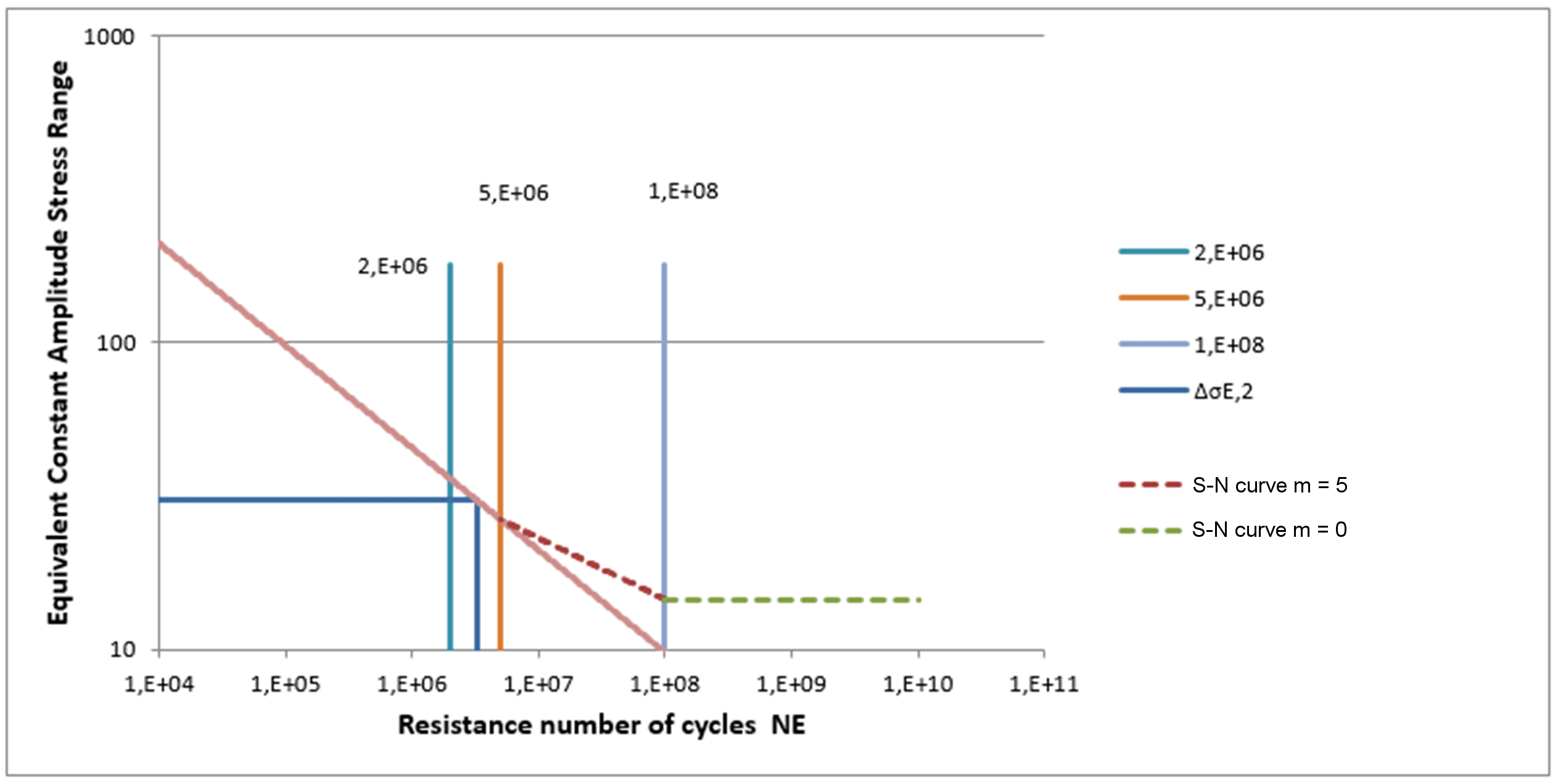 Damage Equivalent Stress Range Within Used S-N Curve