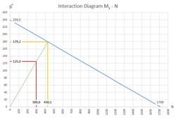 Interaction curve