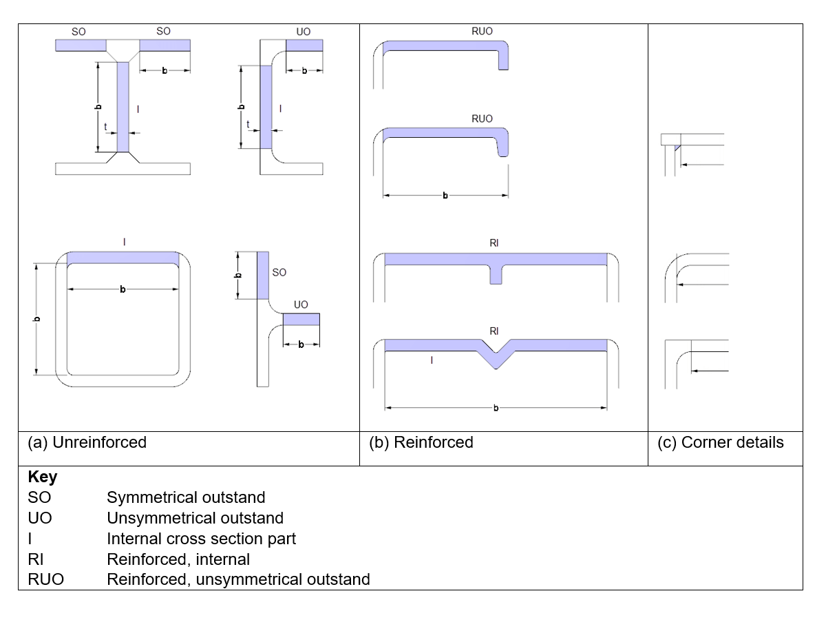 Basic types of cross -section parts