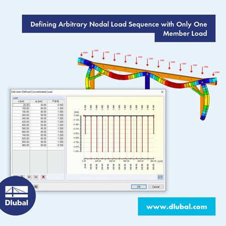 Defining Arbitrary Nodal Load Sequence with Only One Member Load
