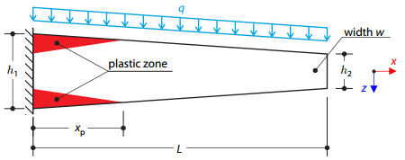 Plastic Bending – Tapered Cantilever