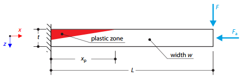 Plastic Bending with Zero Tensile Strength