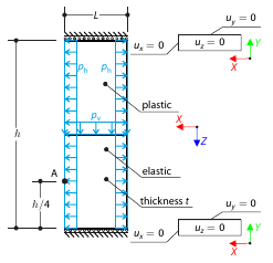Locally Loaded Timber Beam in Plasticity