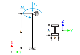 Influence of the Normal Force on the Torsion