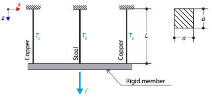 Truss Structure with Thermal Loading