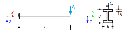 Cantilever Beam (SDOF) with Periodic Excitation