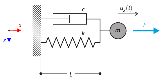 Single-Mass Oscillation with Dashpot