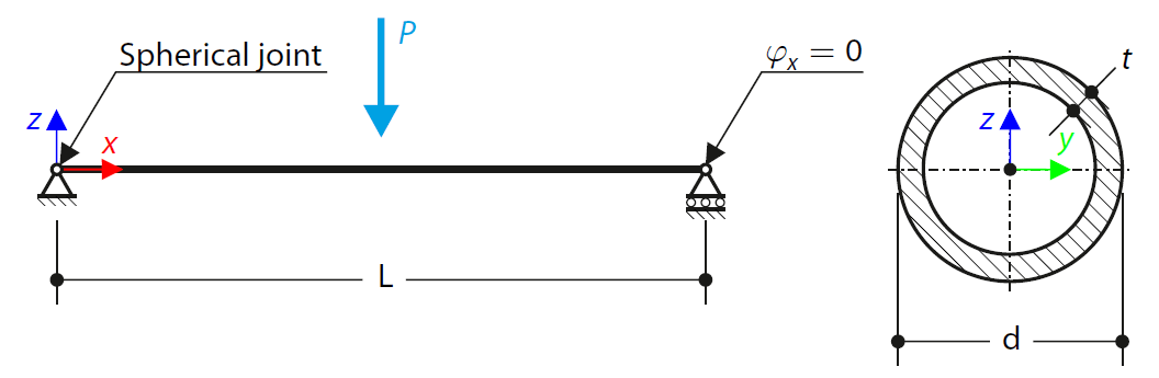Beam in Flexure According to ADM
