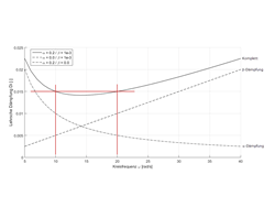 Relation Between Rayleigh Coefficients and Lehr's Damping