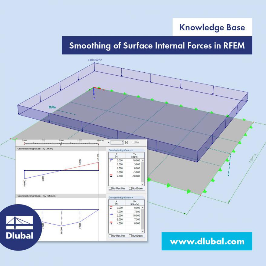 Smoothing of Surface Internal Forces in RFEM